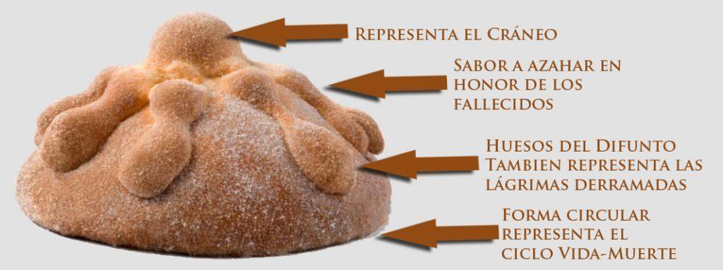 Pan de Muerto | Mexico Destination Club